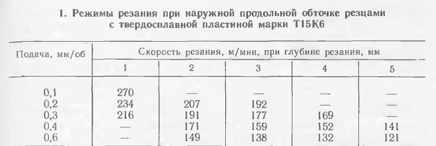 расчеты режимов резания таблица